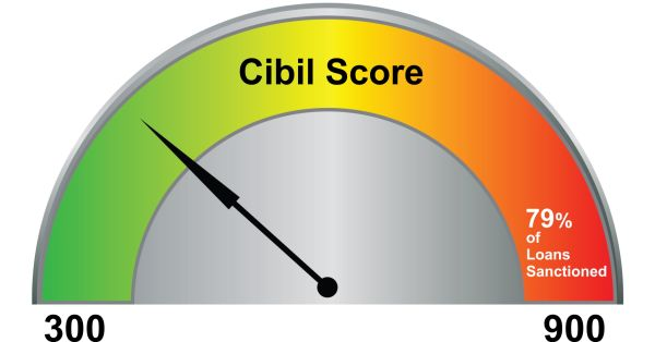 Car Loan Without Cibil Check In Hyderabad