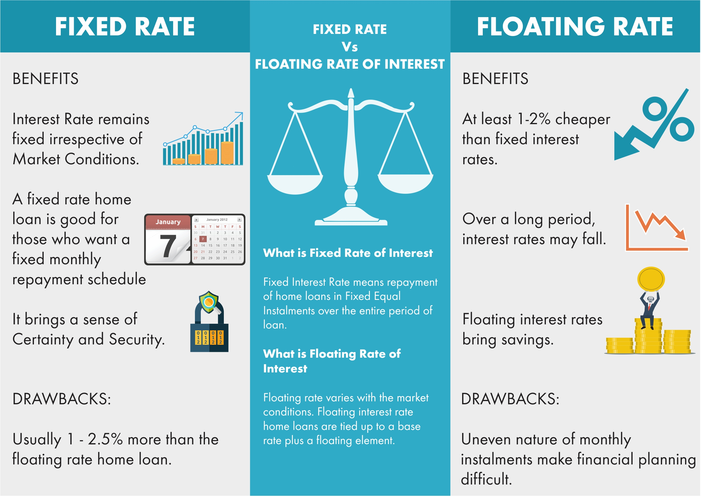 Fixed Rate Vs Floating Rate of Interest