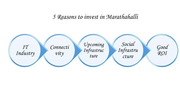 marthalli