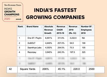 India's Growth Champion 2020