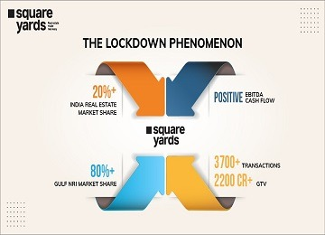 Square Yards achieves hefty market share amidst nationwide lockdown, sells 3,700+ units between March and June
