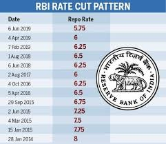 RBI Rate Cut Pattern