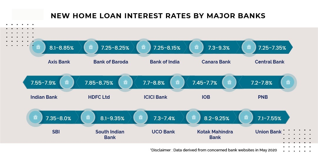 New Home Loan Interest Rates by Major Banks