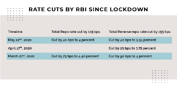 Rate cuts by RBI